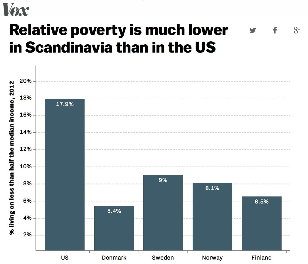 what is the debate over the causes of poverty in the united states The poverty of debate over poverty there is a lot of poor thinking going on when it comes to poverty i hear more absurd or irrational statements made about poverty than almost anything else except, perhaps, the environment.