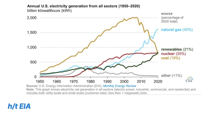 For the first time on record, US renewables generated more electricity than coal or nuclear power in 2020